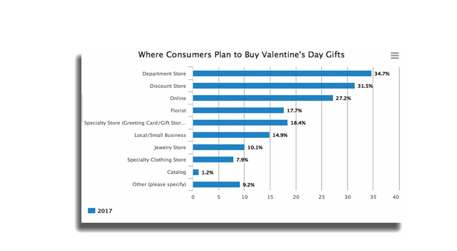 Valentine's Day Consumer Spending trends and statistics